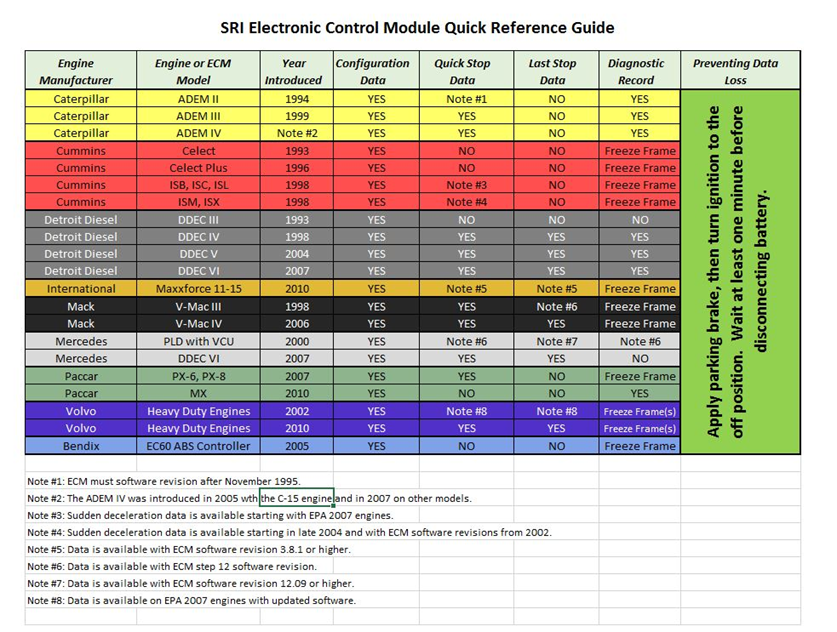 SRI Electronic Control Module Quick Reference Guide